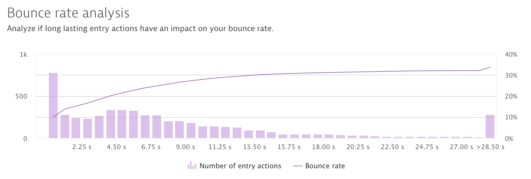 bounce_rate