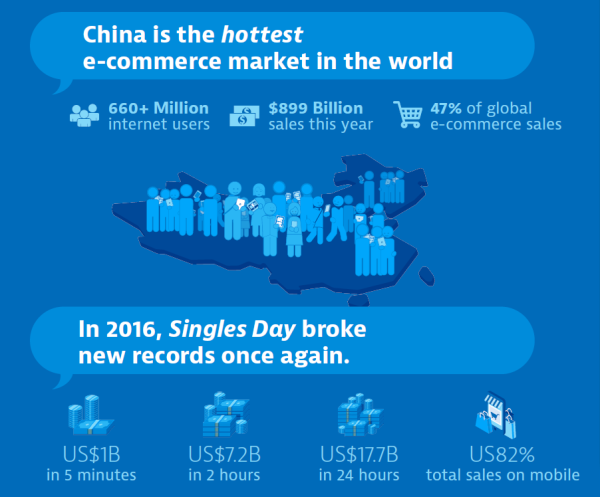 china-ecommerce-stats