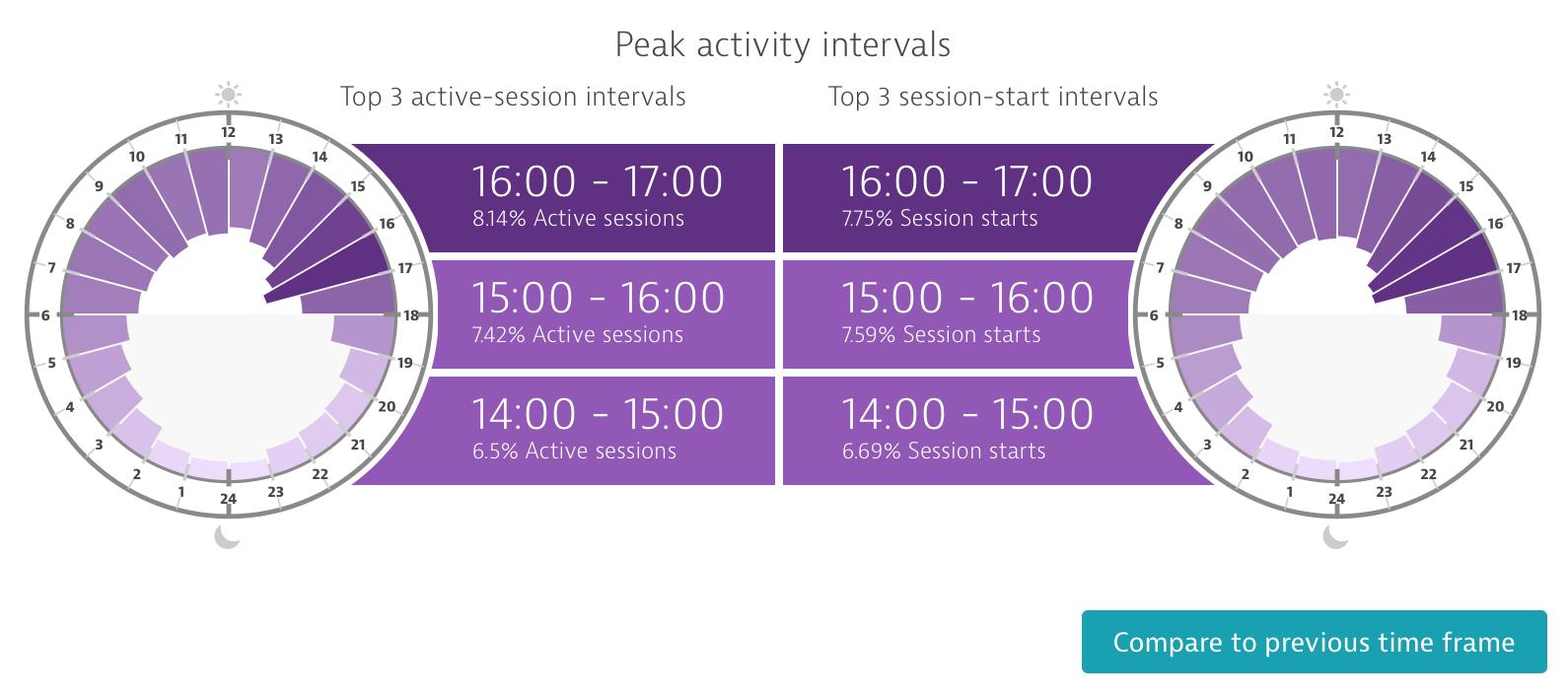 peak_times