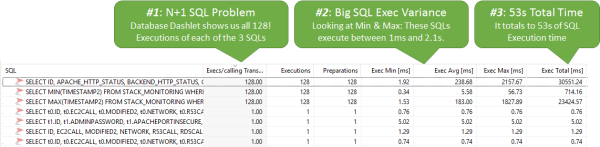 128 executions for the main 3 SQL Statements. Huge variance in execution time can also be observed. Overall showing a very high total execution time