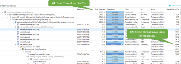 Temporary performance fix by adding my worker threads improved response time from ~90s to ~23s!