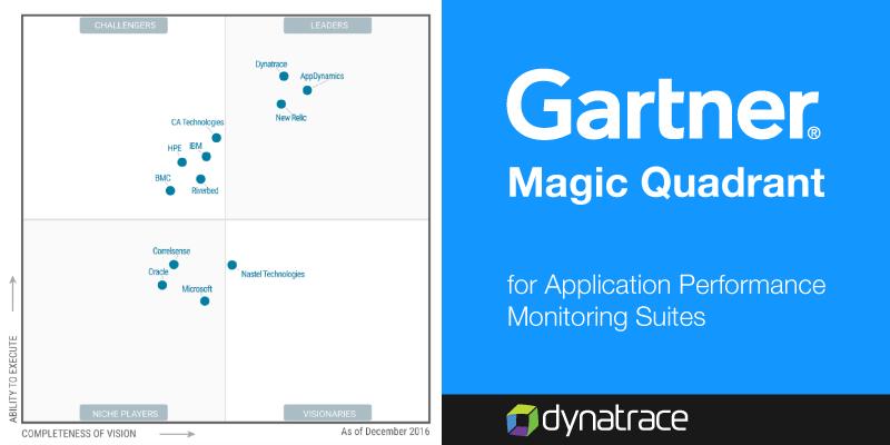 Gartner APM Magic Quadrant