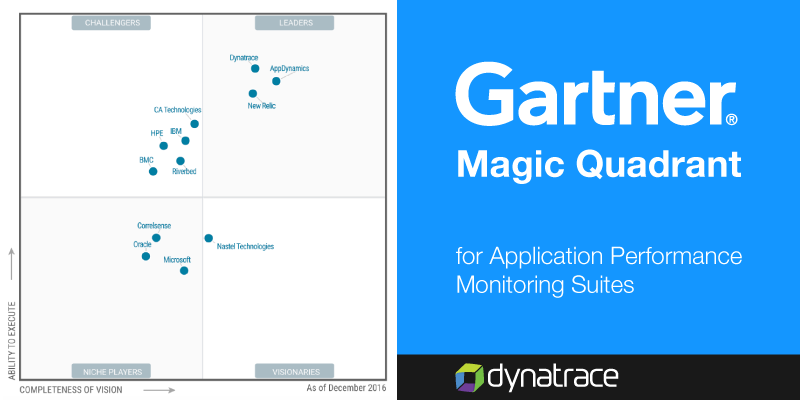 Gartner APM Magic Quadrant