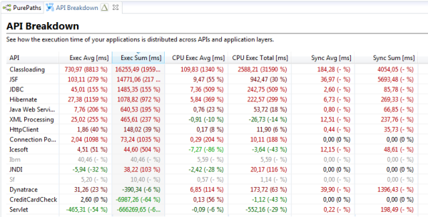 Example of an API comparison from 2 different builds (green is performance improvement, red is performance regression)