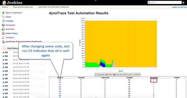 The Jenkins Dynatrace Test Automation Dashboard