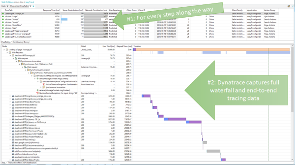 Dynatrace extends its PurePath to start on the users device. Full End-to-End tracing including key web performance metrics from the device itself