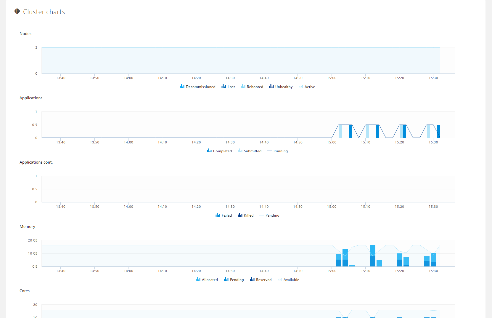 Technology-specific metrics - ResourceManager-specific charts
