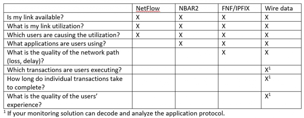 Defending The Network Flow Vs Wire Data Dynatrace Blog