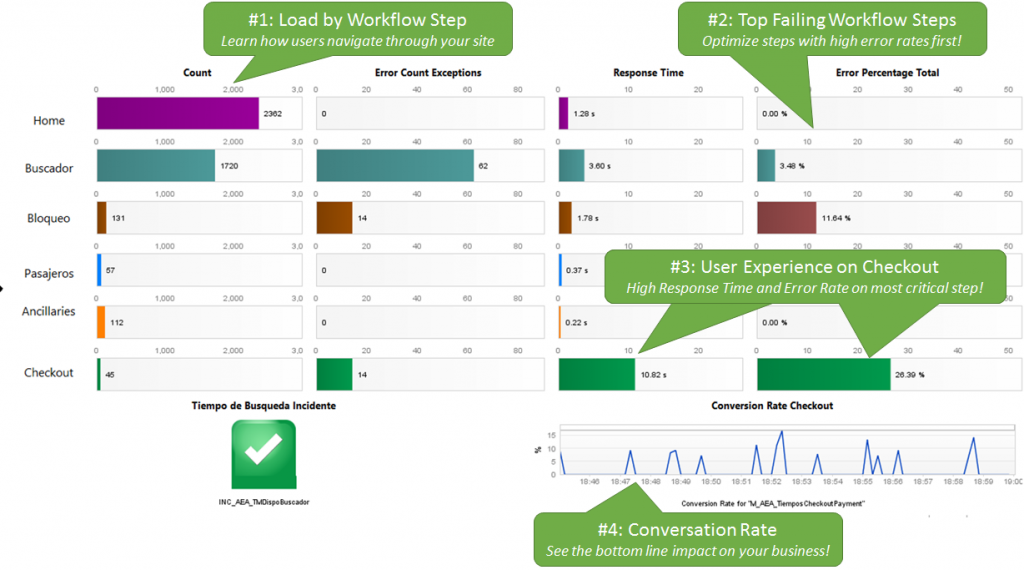 Dynatrace AppMon Dashboard to bridge the gap between Business and Application Team. Understand where to optimize to impact the bottom line: Conversion Rate!