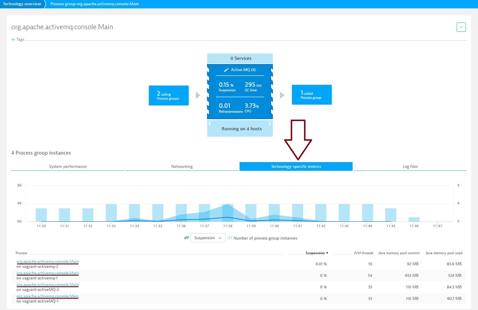 Introducing ActiveMQ monitoring | Dynatrace blog