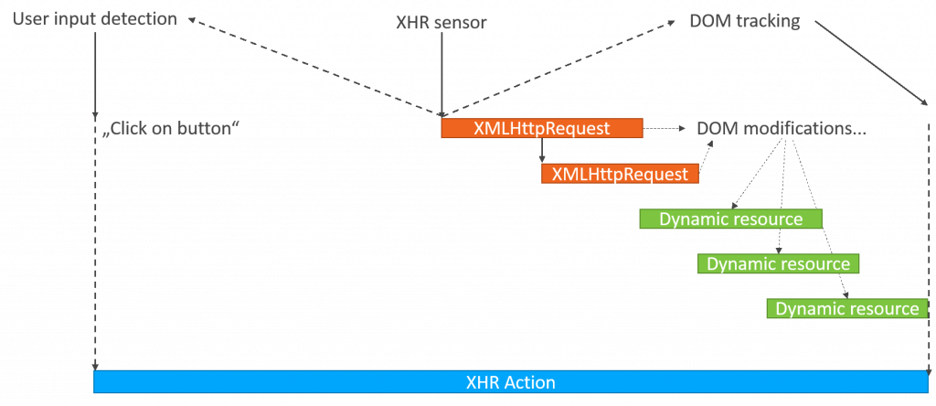 XHR Action User input detection
