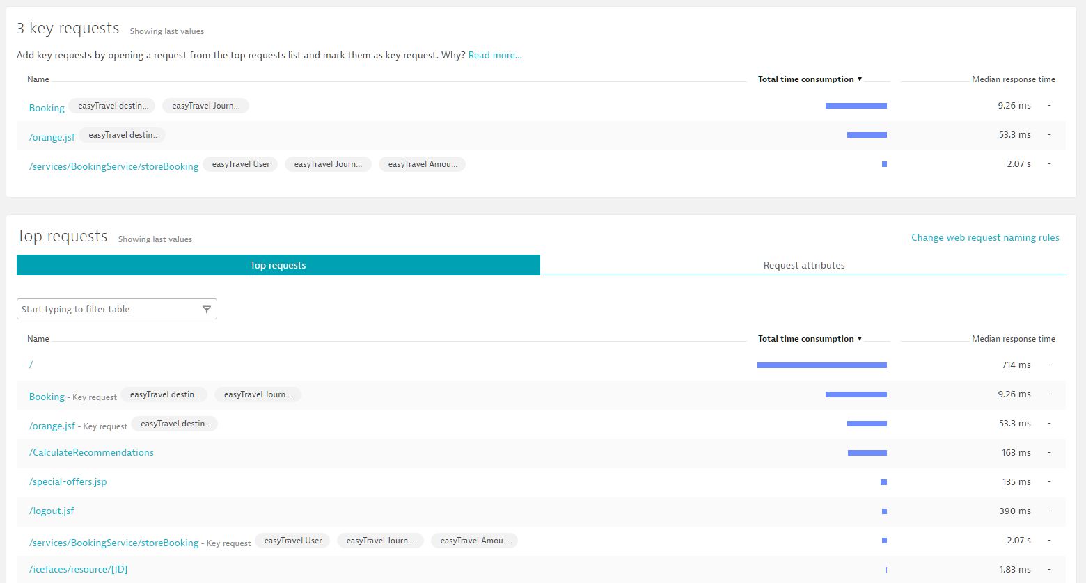 Screenshot Dynatrace requests with selected attribute