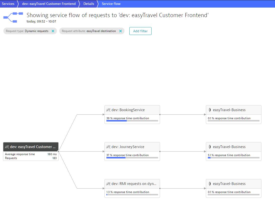 Screenshot Dynatrace Service Flow