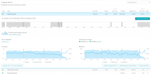 Application Owners see performance, usage and baseline violations for frontend and backend services and how it correlates with new deployments. Just a click away are all deep dive analytics options