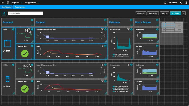 New web dashboards layout options and extended tiles allow you to build everything from business to operations and diagnostics dashboards. In day or night mode 