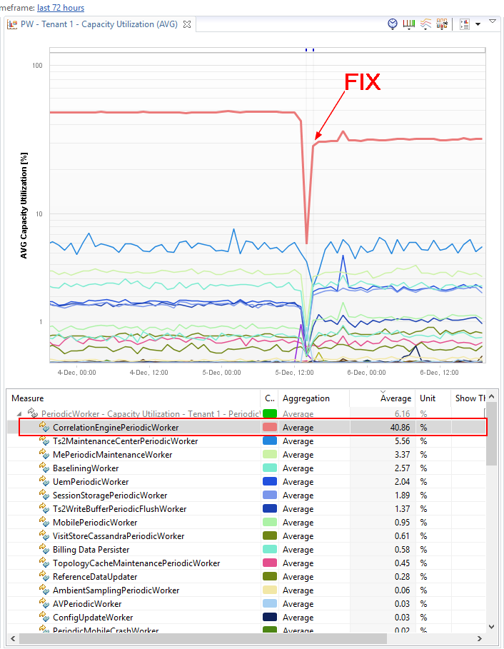 Key Performance and Throughput Metrics are exposed via JMX and charted with Dynatrace while system is under continuous load