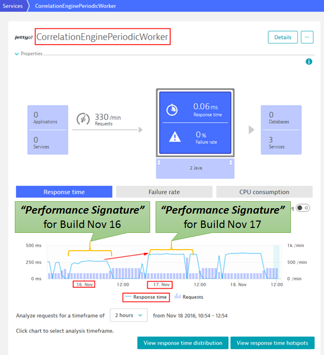 """Key Performance Metrics for a Service, Process or Host make up a """"Performance Signature"""" which we can compare across builds."""