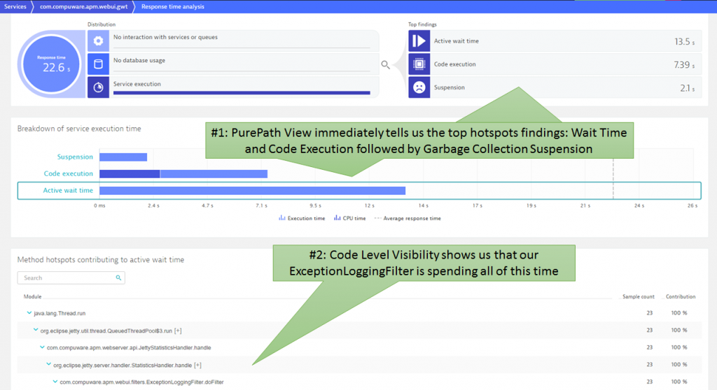 Automatic Top Findings for the Server-Side Response Time Hotspot Analysis show us Wait as the biggest contributor