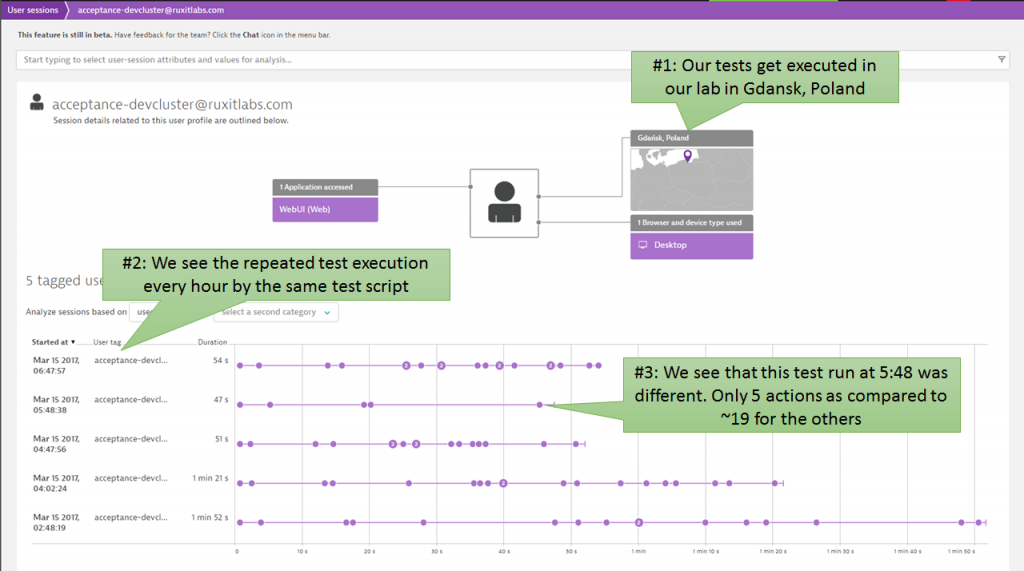 Dynatrace shows every single test execution for every single build. It's easy to pick the test at 5:48AM which clearly shows a different pattern than the other tests