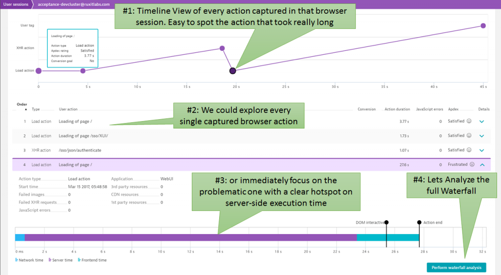 Dynatrace gives a great overview of every single action executed by the test script including pointing us to the root cause: a very long server-side request.