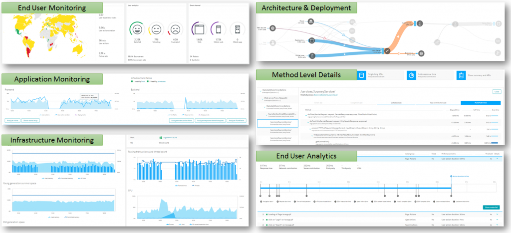 Dynatrace AppMon's PurePath Technology delivers end user, application and infrastructure monitoring with deep dive visibility into architecture, deployment, method-level and end user analytics