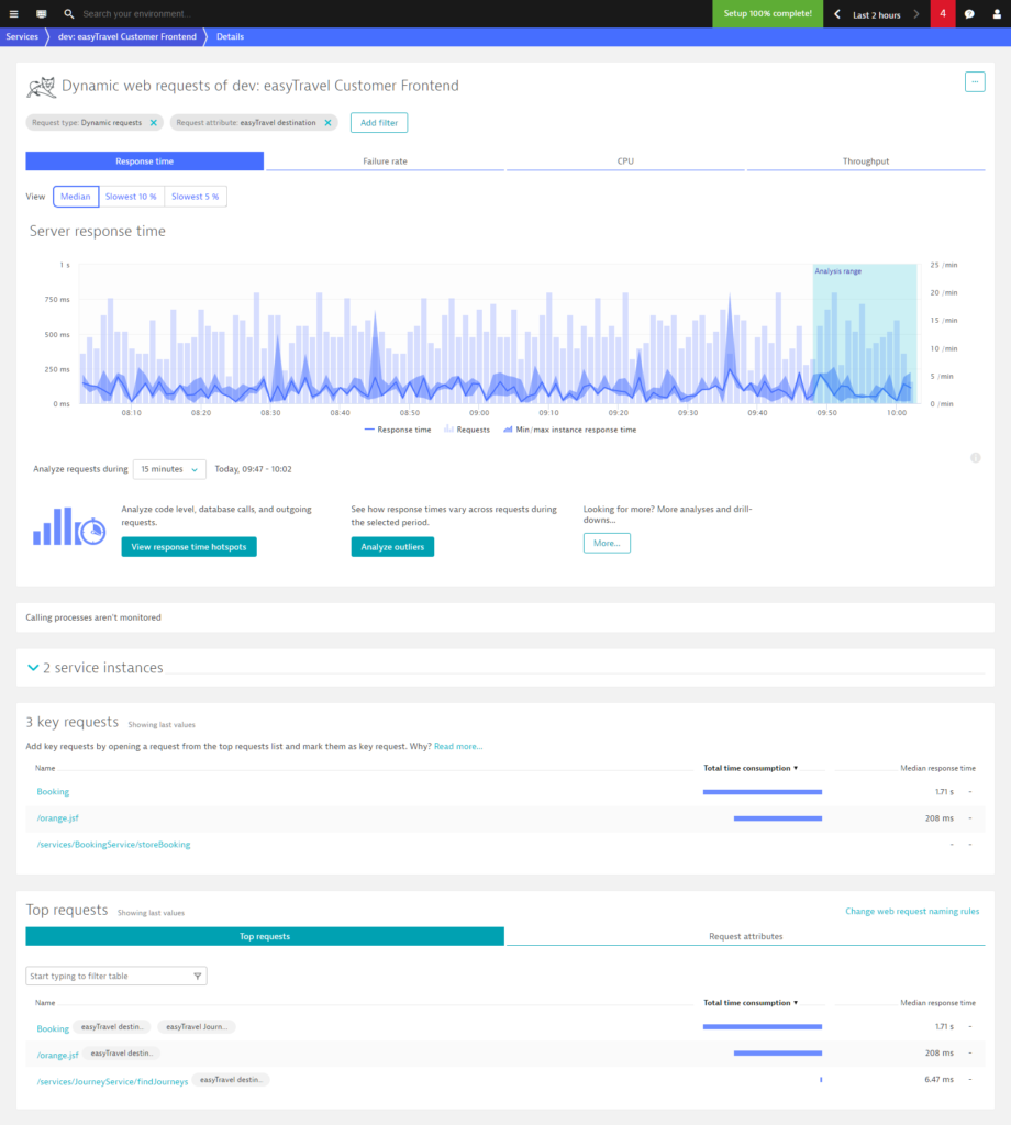 Screenshot Dynatrace requests chart and table