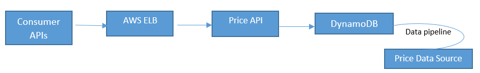 Service Flow when a consumer issues requests to the Price API Micro Service on AWS