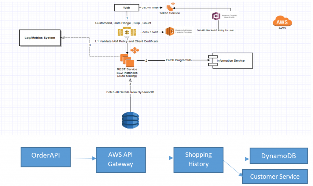 Architectural Overview: Transactional Flow when the eCommerce Frontend calls the OrderAPI and how it makes its way through different service layers deployed on AWS