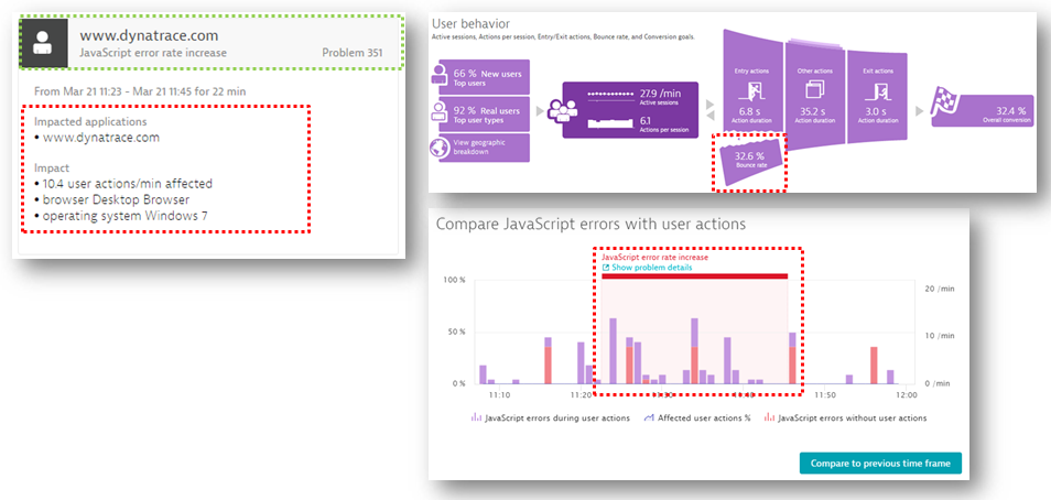 Dynatrace's Artificial Intelligence automatically shows you Impact and Root Cause of any type of End User, Server Side or Infrastructure Issue.