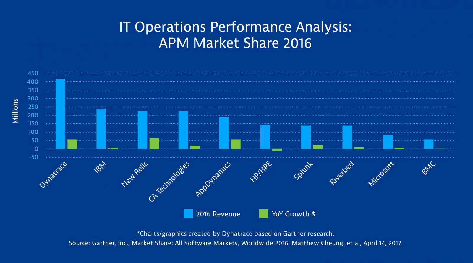 Gartner Market Share APM 2016