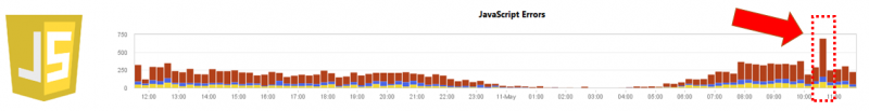Charting the number of captured JavaScript errors captured through real user monitoring from Dynatrace AppMon