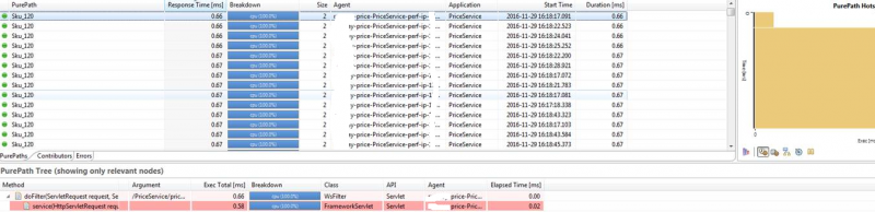 Transaction Response Time was now within our SLAs as validated through the PurePaths