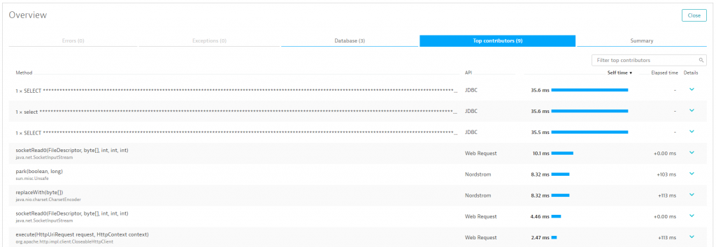 The PurePath Top Contributors tab makes this even clearer. HTTP calls now finish in milliseconds