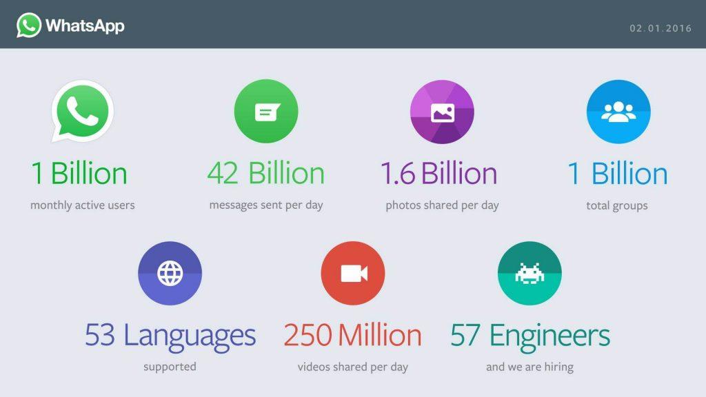 Metrics of WhatsApp