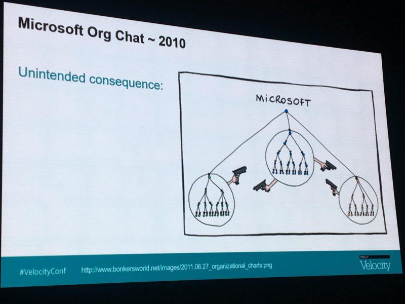 Microsoft Org Chart in 2011 :-)