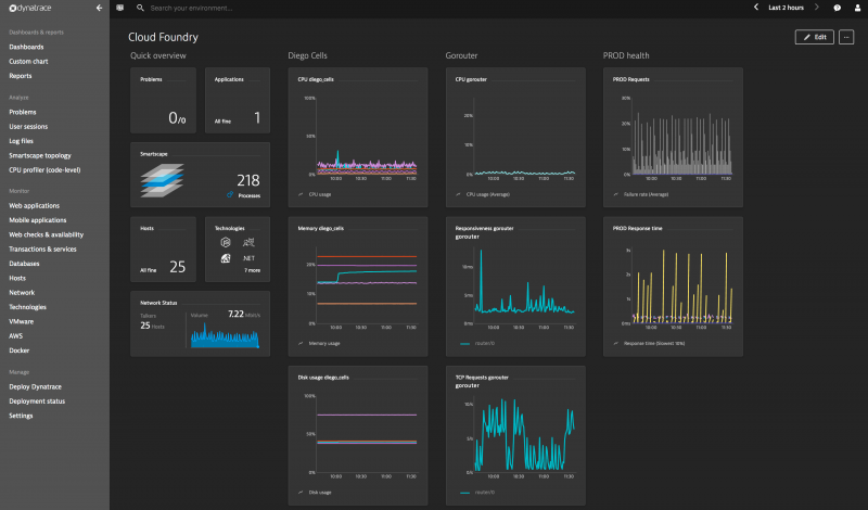 Cloud Foundry health dashboard