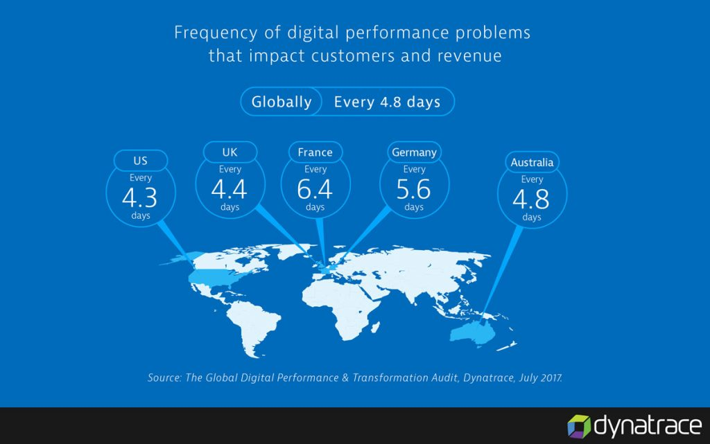 What's derailing your digital transformation?