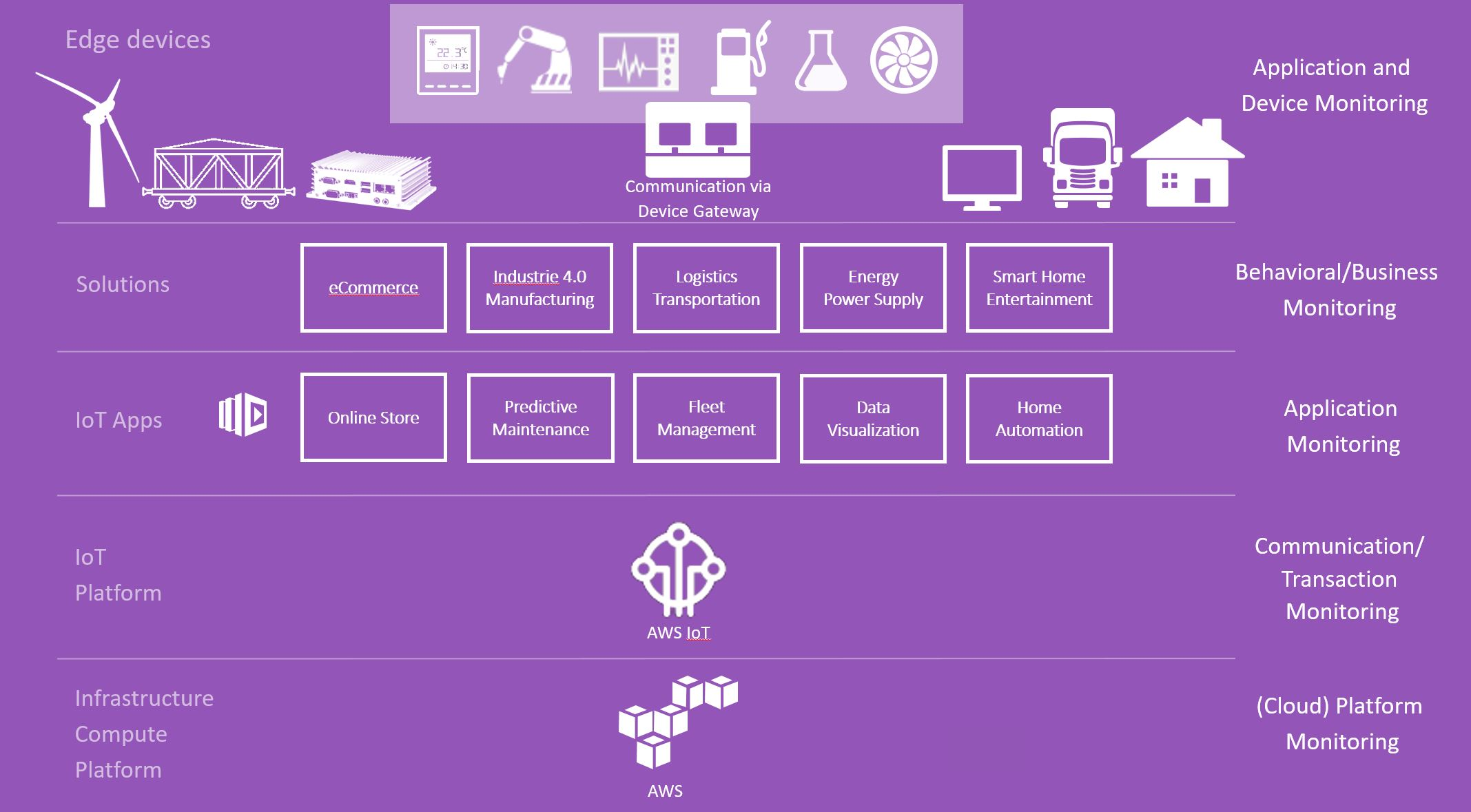 AWS IoT Marketplace has just landed