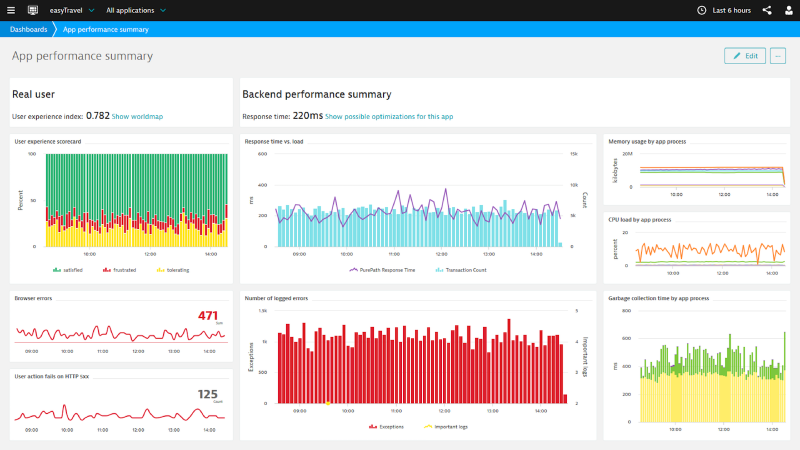 Dynatrace AppMon provides out-of-the-box web dashboards to get a good overview of your application performance with drill down capabilities to more specific technical dashboards