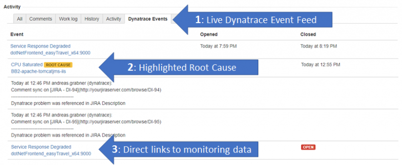 JIRA Tab showing live Dynatrace events feed, highlights root cause and provides direct link to Dynatrace root cause data