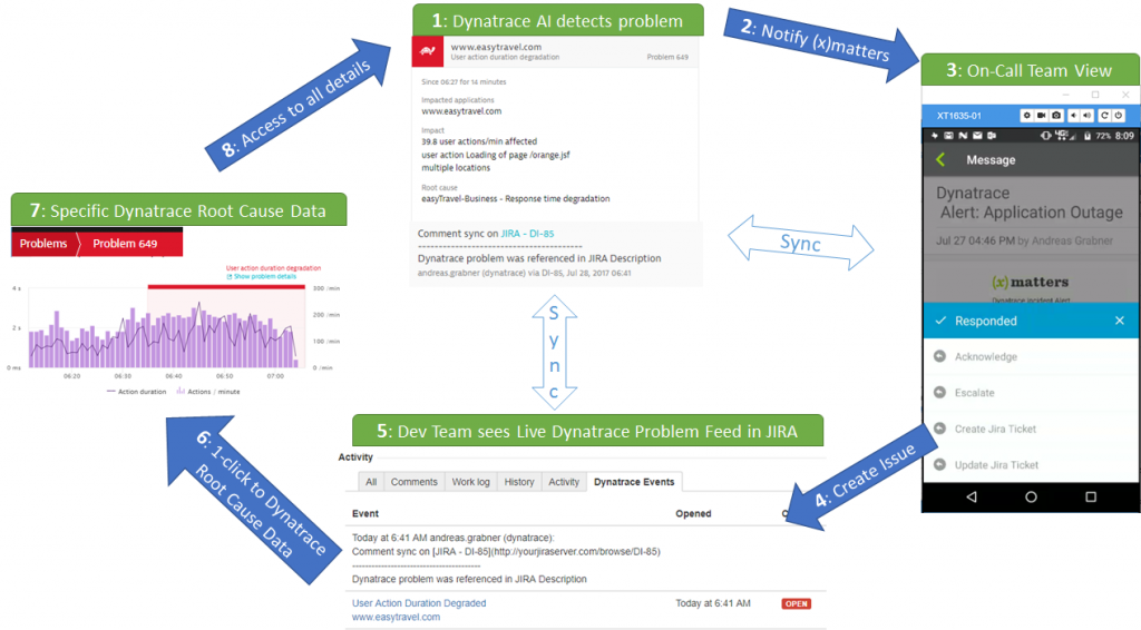 End-to-end problem resolution DevOps workflow: Dynatrace via xMatters to JIRA and back