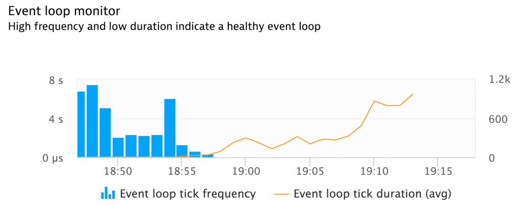 Exhausted Event Loop