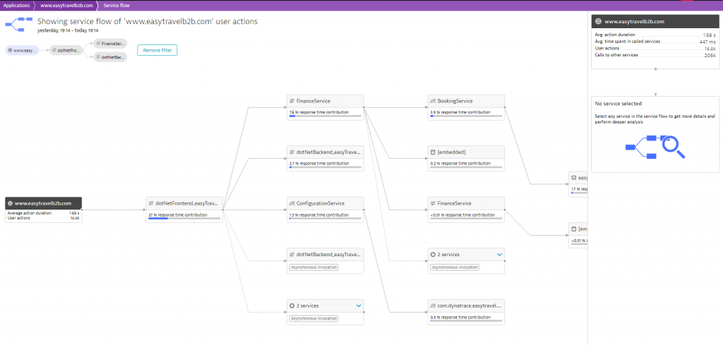Dynatrace Service Flow is a great way to better understand scalability hotspots in a FullStack environment.