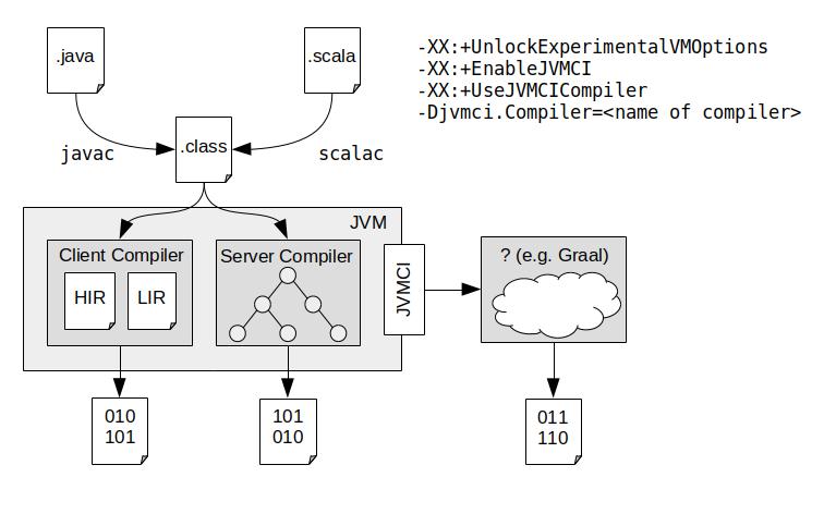 JVMCI Sample