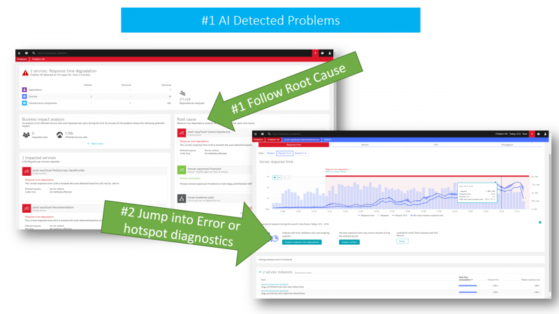 Dynatrace AI detects problems during an increase workload load test and immediately points to the technical root cause.