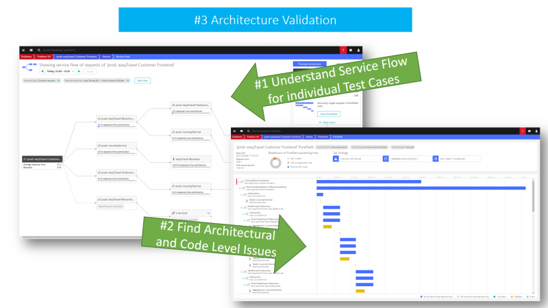Dynatrace Service Flow highlights architectural patterns for all or a subset of transactions thanks to its flexible filtering. One click away is the PurePath and code level visibility.