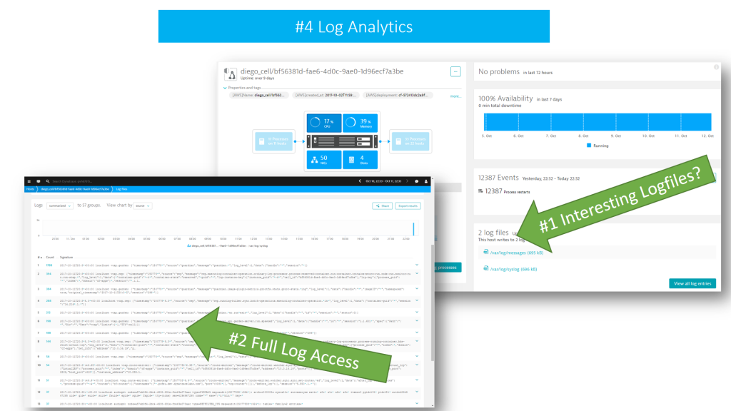 Dynatrace OneAgents see every single log message written, it highlights those that are of interest but also gives you full access to all log content
