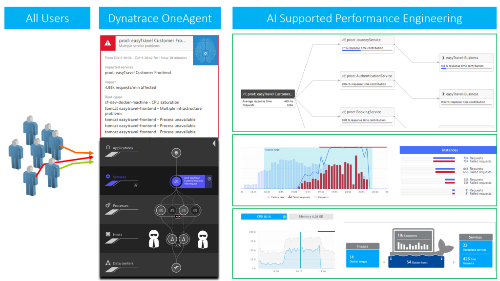 Leveraging Dynatrace in your Load Testing Environment elevates Performance Engineering to Optimizing Service Flow, Cloud, Container, PaaS and Cluster Utilization!