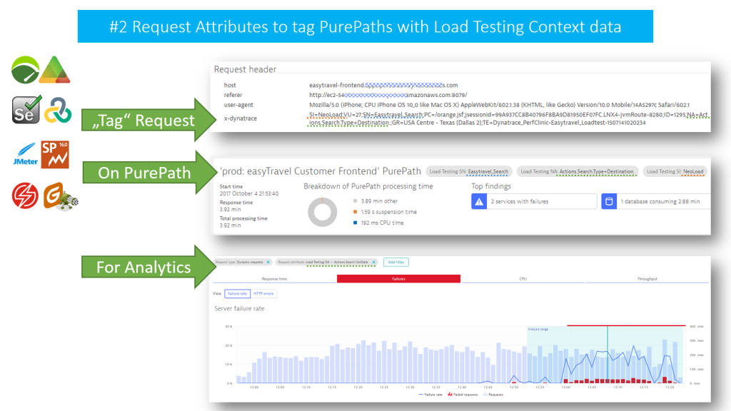 Dynatrace Request Attributes allow Load Testing Tools to pass test transaction information via an HTTP Header to tag PurePaths for targeted diagnostics & analytics
