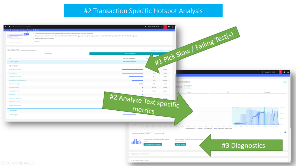 Dynatrace allows me to focus on the slowest, most failing or most resource consuming service endpoint or Test Transaction and then dive into hotspot diagnostics.